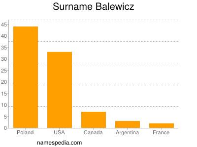 Surname Balewicz