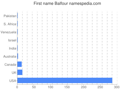 Given name Balfour