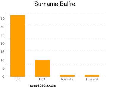 Surname Balfre