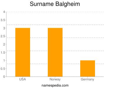 Surname Balgheim