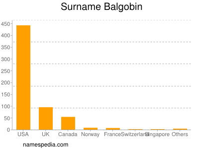 Surname Balgobin