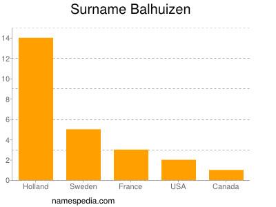 Surname Balhuizen