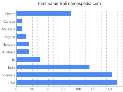 Given name Bali