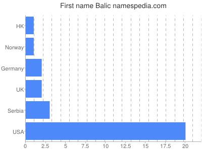 Given name Balic