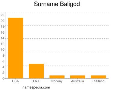 Surname Baligod