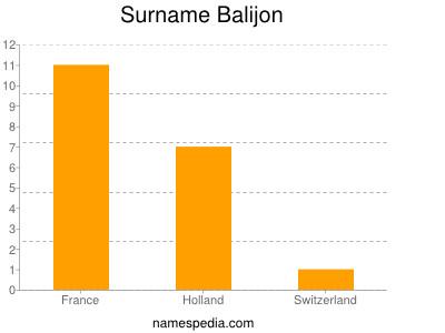 Surname Balijon