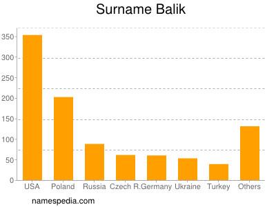 Surname Balik
