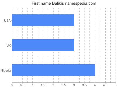 Given name Balikis