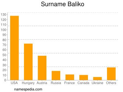 Surname Baliko
