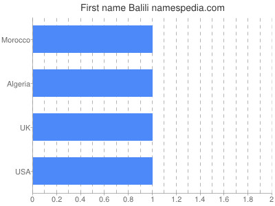 Given name Balili