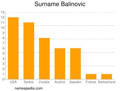 Surname Balinovic