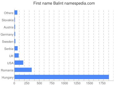 Given name Balint