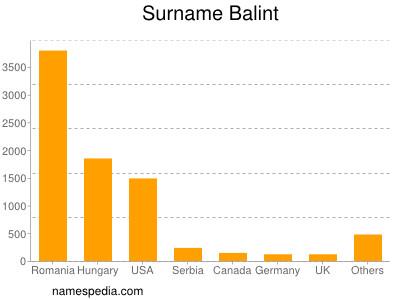 Surname Balint