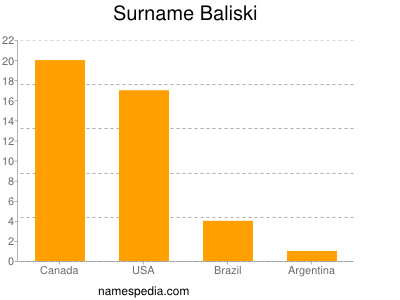 Surname Baliski