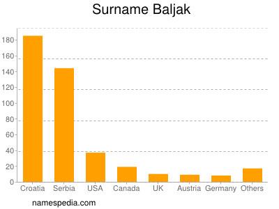 Surname Baljak