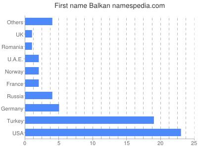 Given name Balkan