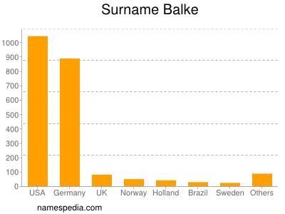 Surname Balke