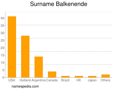 Surname Balkenende