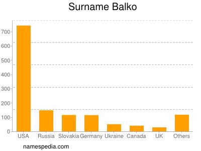 Surname Balko