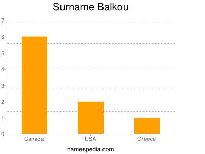 Surname Balkou