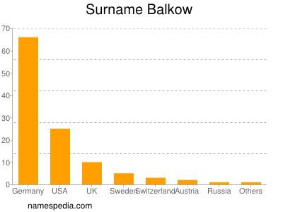 Surname Balkow