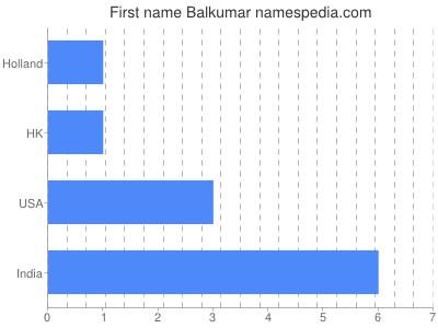 Given name Balkumar