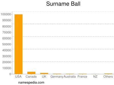 Surname Ball
