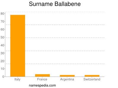 Surname Ballabene