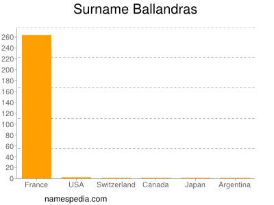 Surname Ballandras
