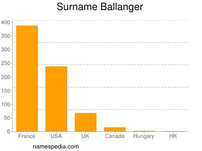 Surname Ballanger