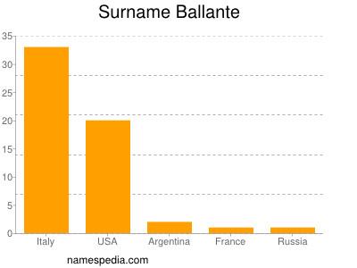 Surname Ballante