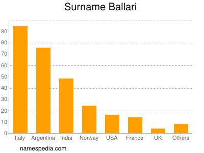 Surname Ballari