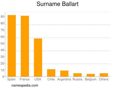 Surname Ballart