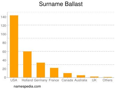 Surname Ballast