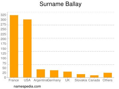 Surname Ballay