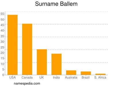 Surname Ballem