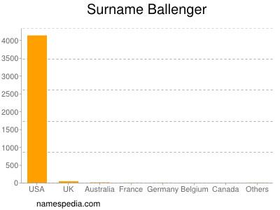 Surname Ballenger