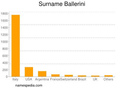 Surname Ballerini