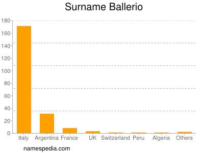 Surname Ballerio