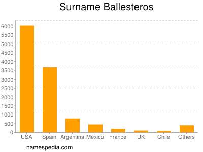 Surname Ballesteros