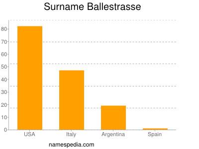 Surname Ballestrasse