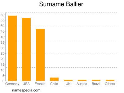 Surname Ballier