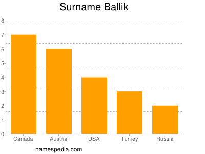Surname Ballik