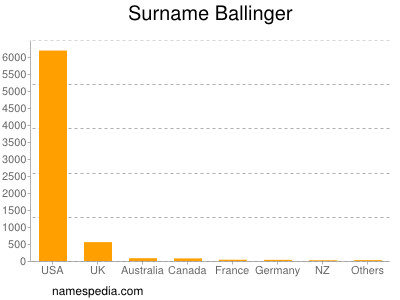 Surname Ballinger