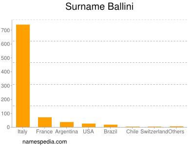 Surname Ballini