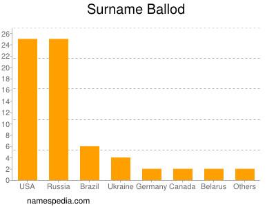 Surname Ballod