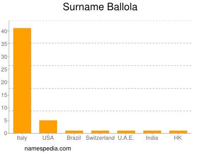 Surname Ballola