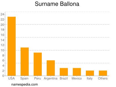 Surname Ballona