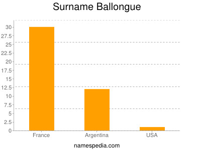 Surname Ballongue