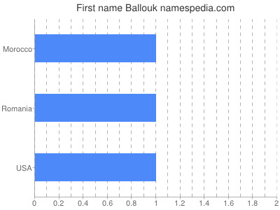 Given name Ballouk